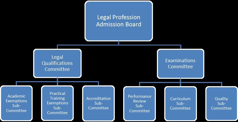 Board and committe structure.jpg